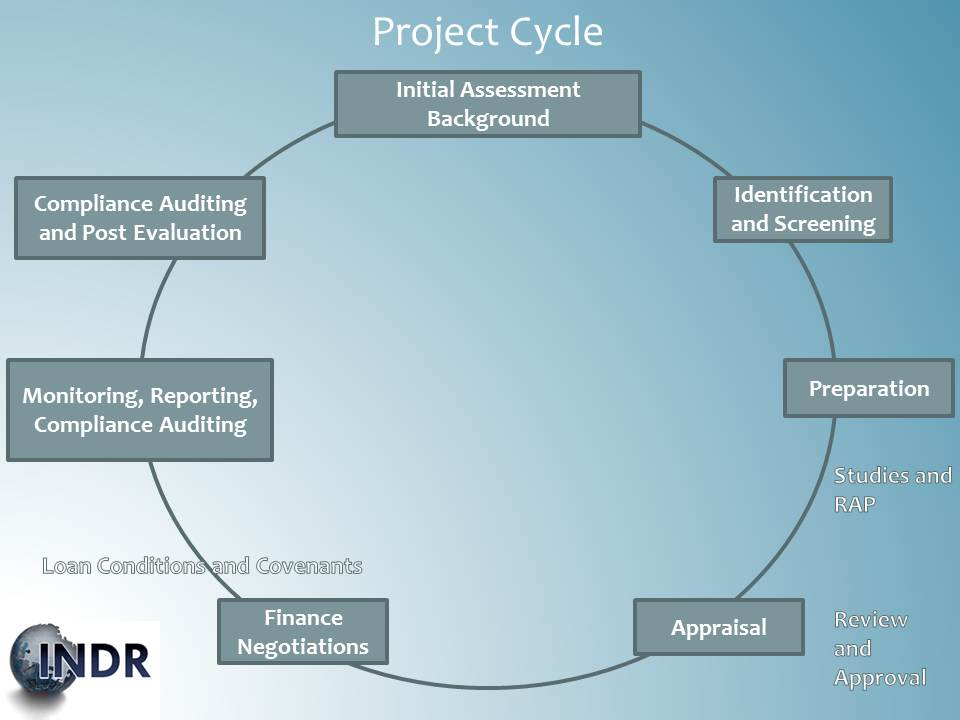 Project Cycle, 2013-INDR